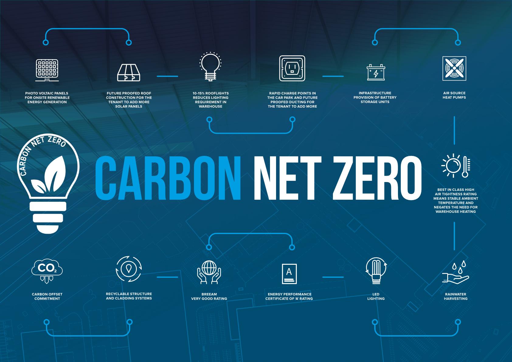 PLP Carbon Net Zero